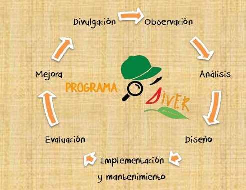 Programa DIVER: Ecología Aplicada en el aula